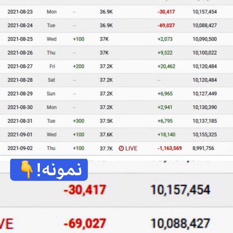سانسور شدید کانال سید محمد حسینی لیدر ری استارت توسط یوتیوب