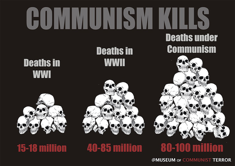 COMMUNISM KILLS - Museum of Communist Terror